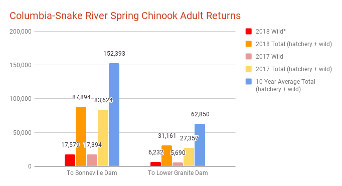 Columbia-Snake River Spring Chinook Adult Returns.png